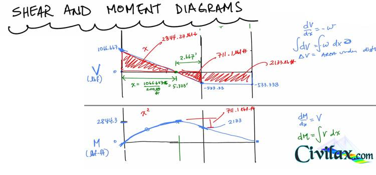 Drawing Shear Moment Diagrams Example