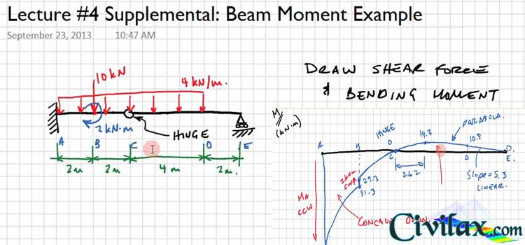 Finding The Shear Force And Bending Moment Diagram For A