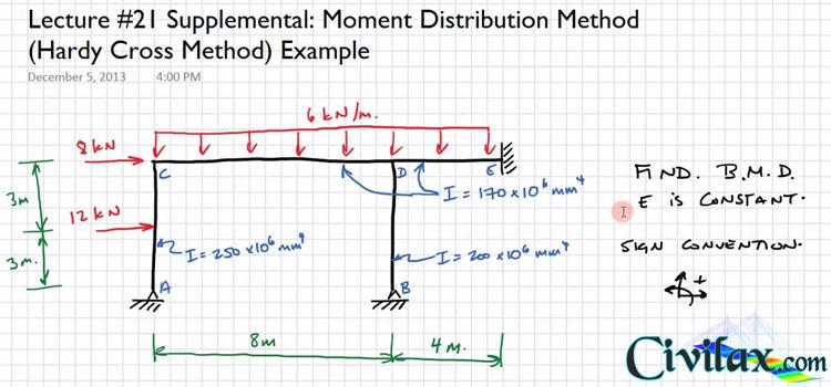 Moment Distribution Method - Civil Engineering Community
