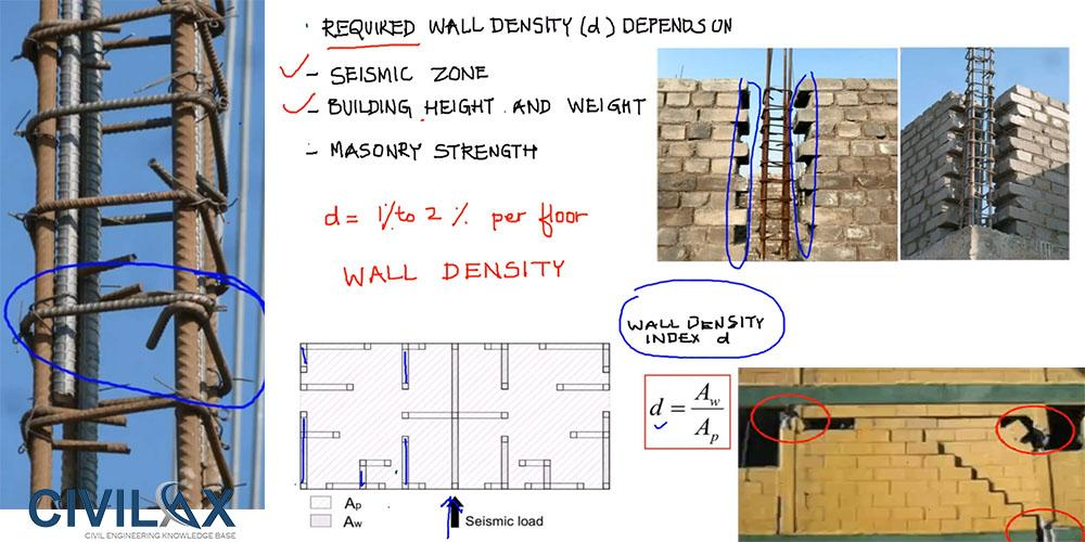 Earthquake-Resistant Confined Masonry Construction