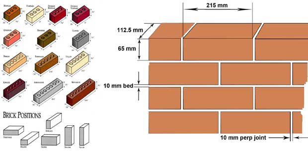 Standard Brick Size Civil Engineering Community