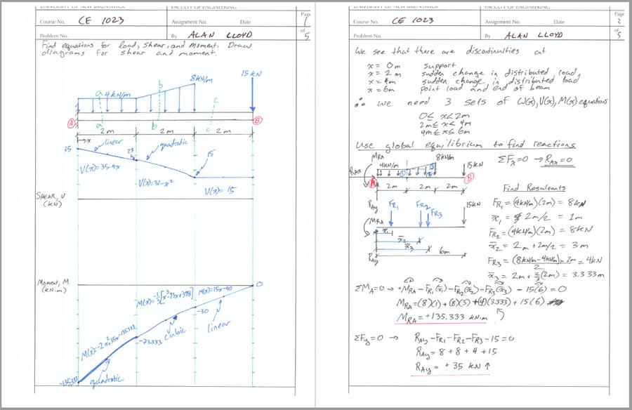 Shear And Moment Diagram Section Cuts And Equations