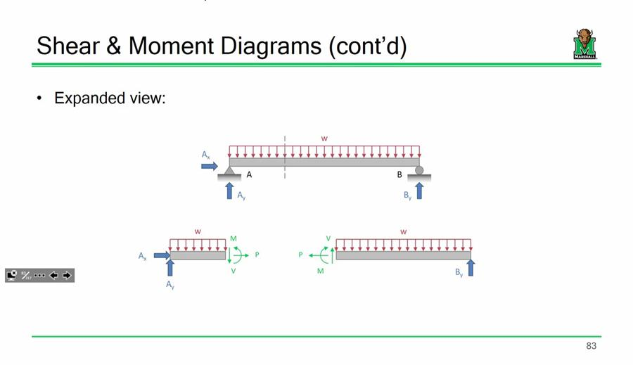 Outstanding Shear And Moment Diagrams Civil Engineering Community Wiring 101 Mecadwellnesstrialsorg