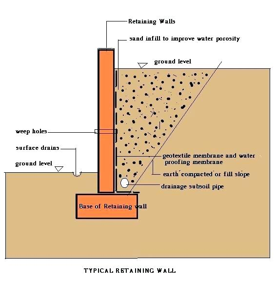 Concrete Foundation Walls Subjected To Lateral Soil Loads