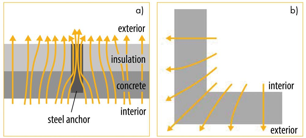 Figure 1. Examples of thermal bridging; a) Material thermal bridge; b) Geometric thermal bridge.