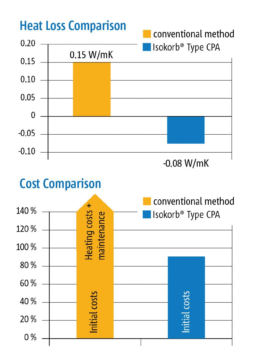 Figure 6. Heat loss and cost comparisons.