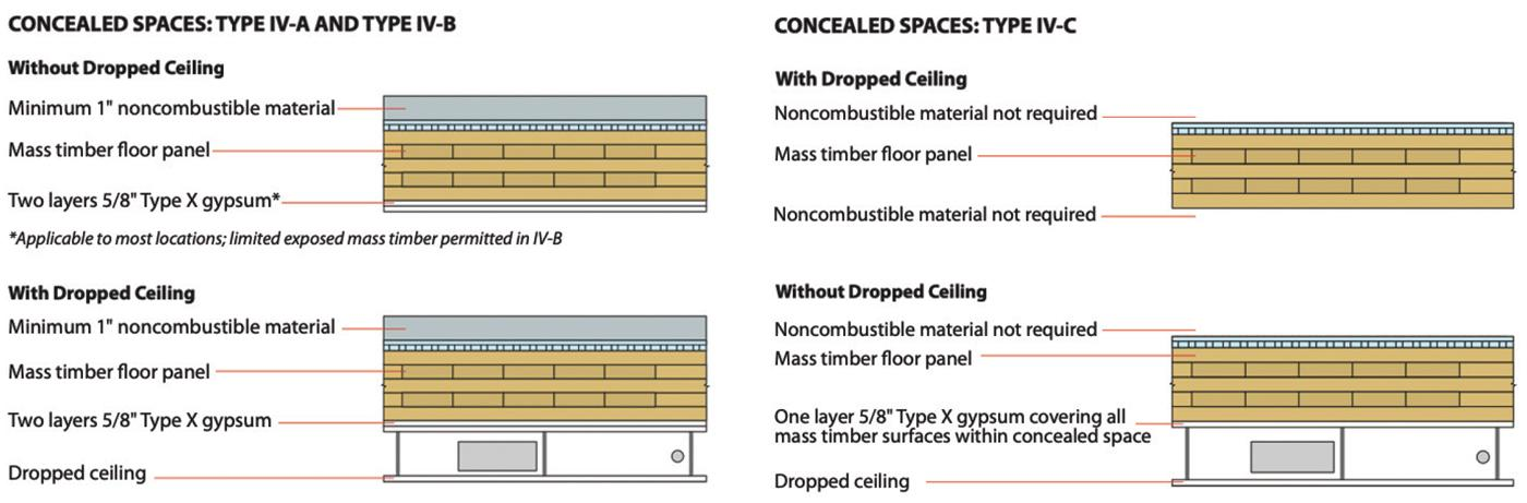 Figure 3. Example tall timber assembly options with and without dropped ceilings.